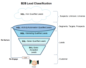 B2B Lead Classification