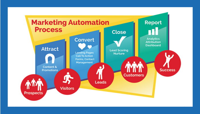 Outsourcing Your Marketing Automation Implementation and Support