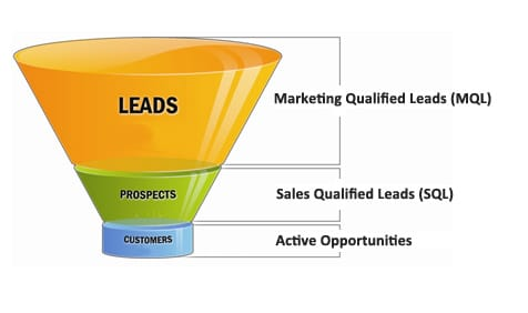 Validating Marketing's Value to the Organization