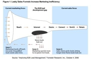 Improve your funnel with lead nurturing