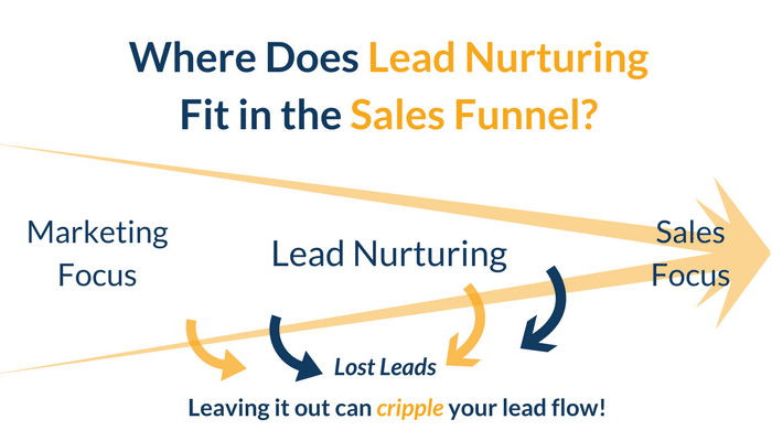 Where does Lead Nurturing Fit into the Sales Funnel