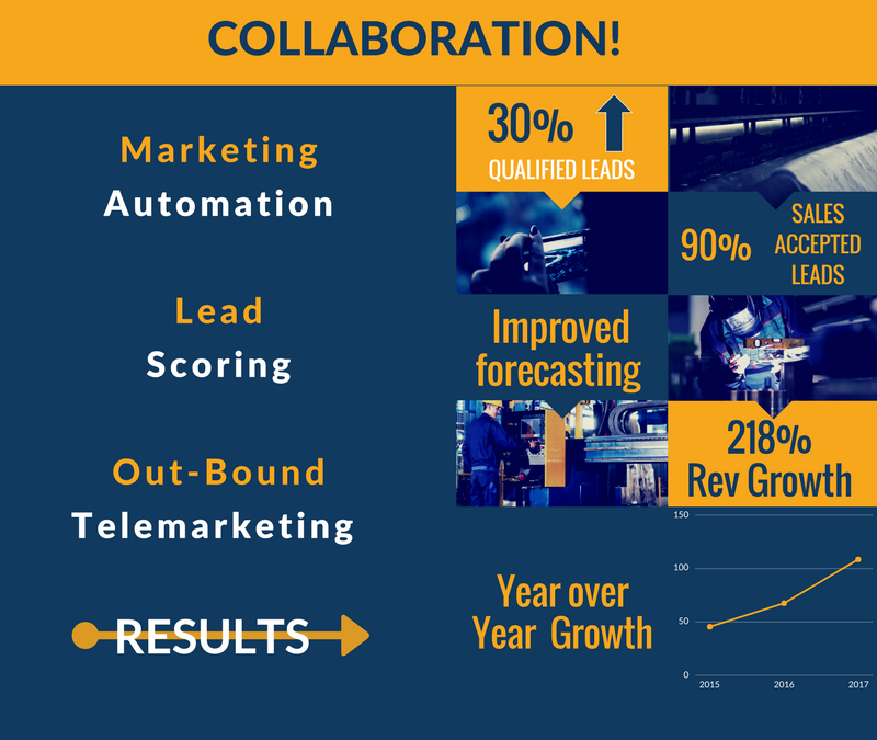 STRONG B2B LEAD GENERATION PROCESS RESULTS IN STRONG ROI